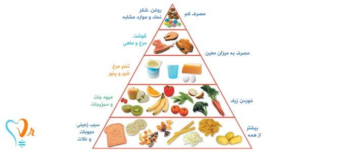 مواد غذایی مفید دوره درمان ایمپلنت